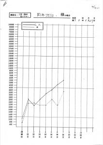 速読訓練グラフ 本 コンピューター