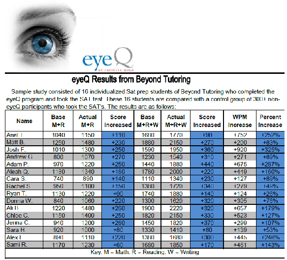 eyeQ results beyond tutoring
