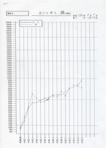 速読グラフ
