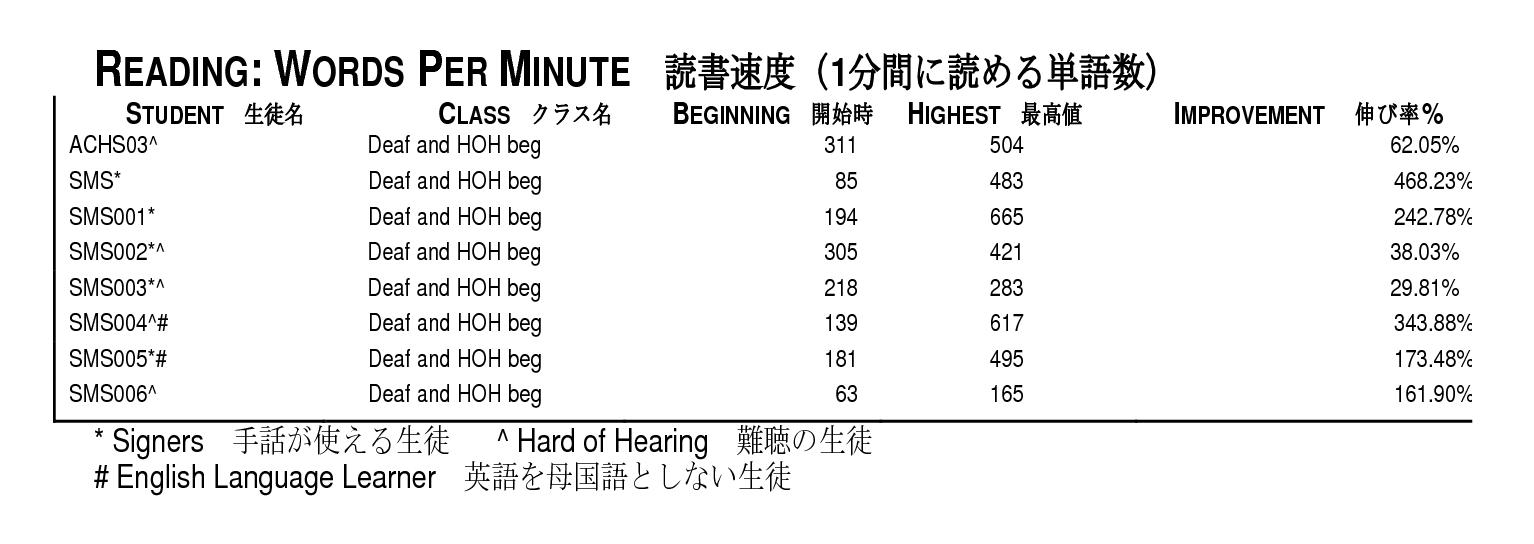 読書速度変化表1