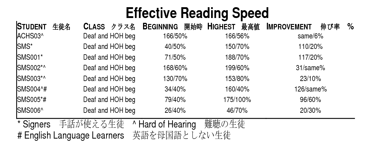 読書速度変化表2