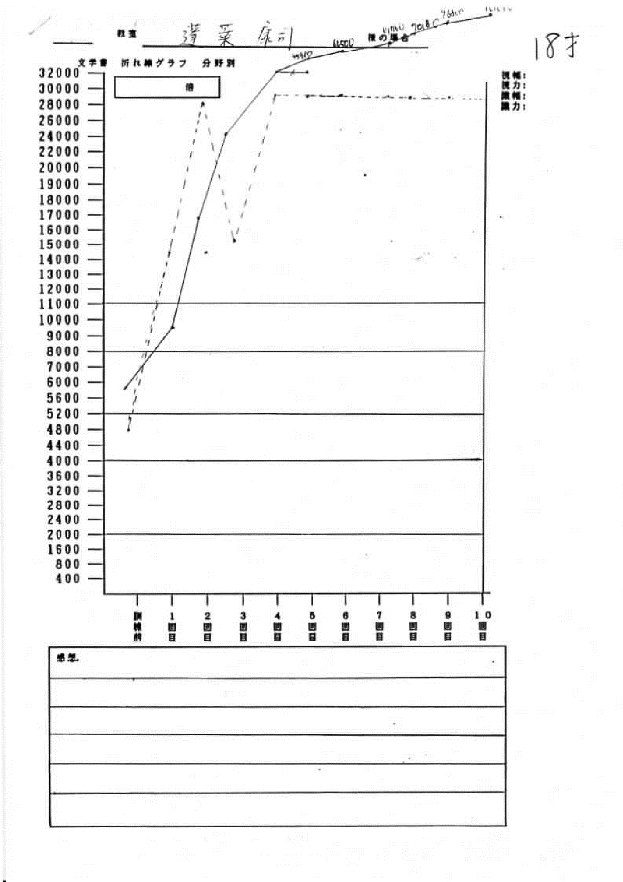 蓬莱様グラフ