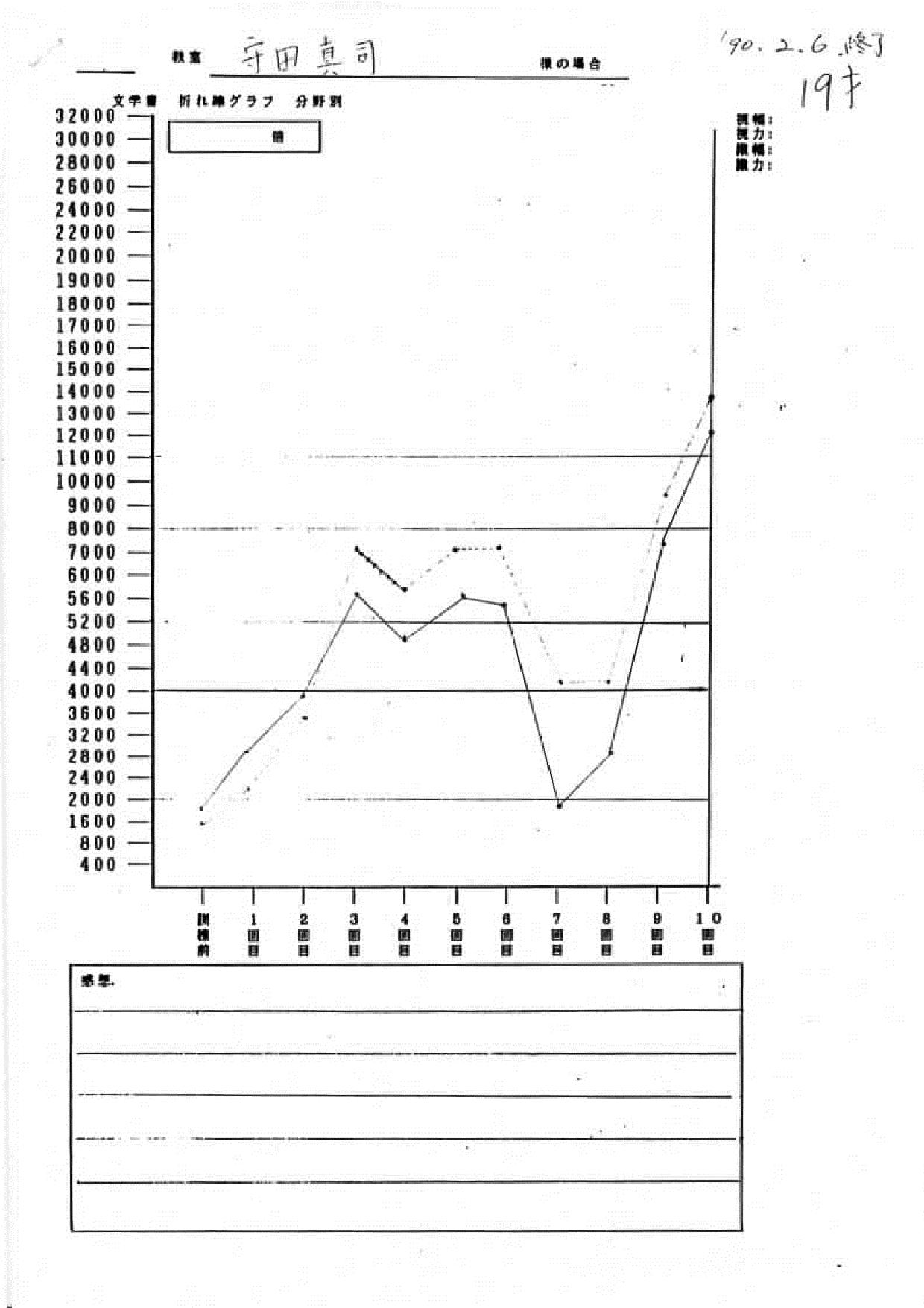 守田様グラフ