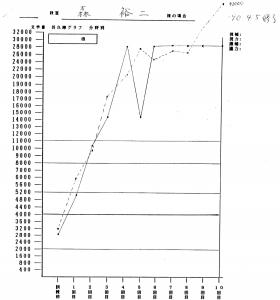 森さまグラフ