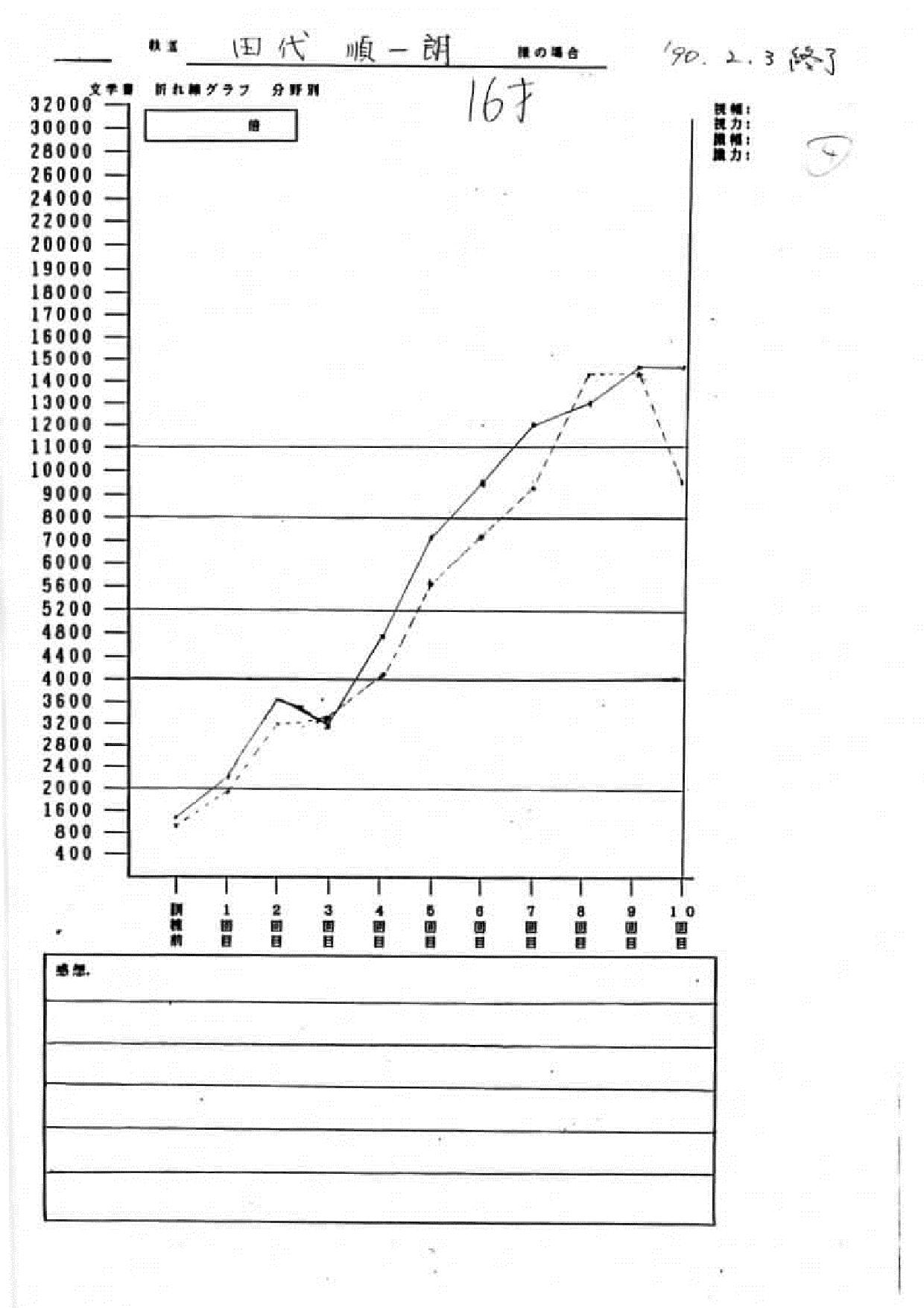 田代様グラフ
