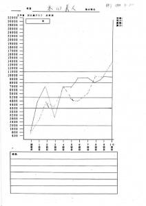 本田さまグラフ
