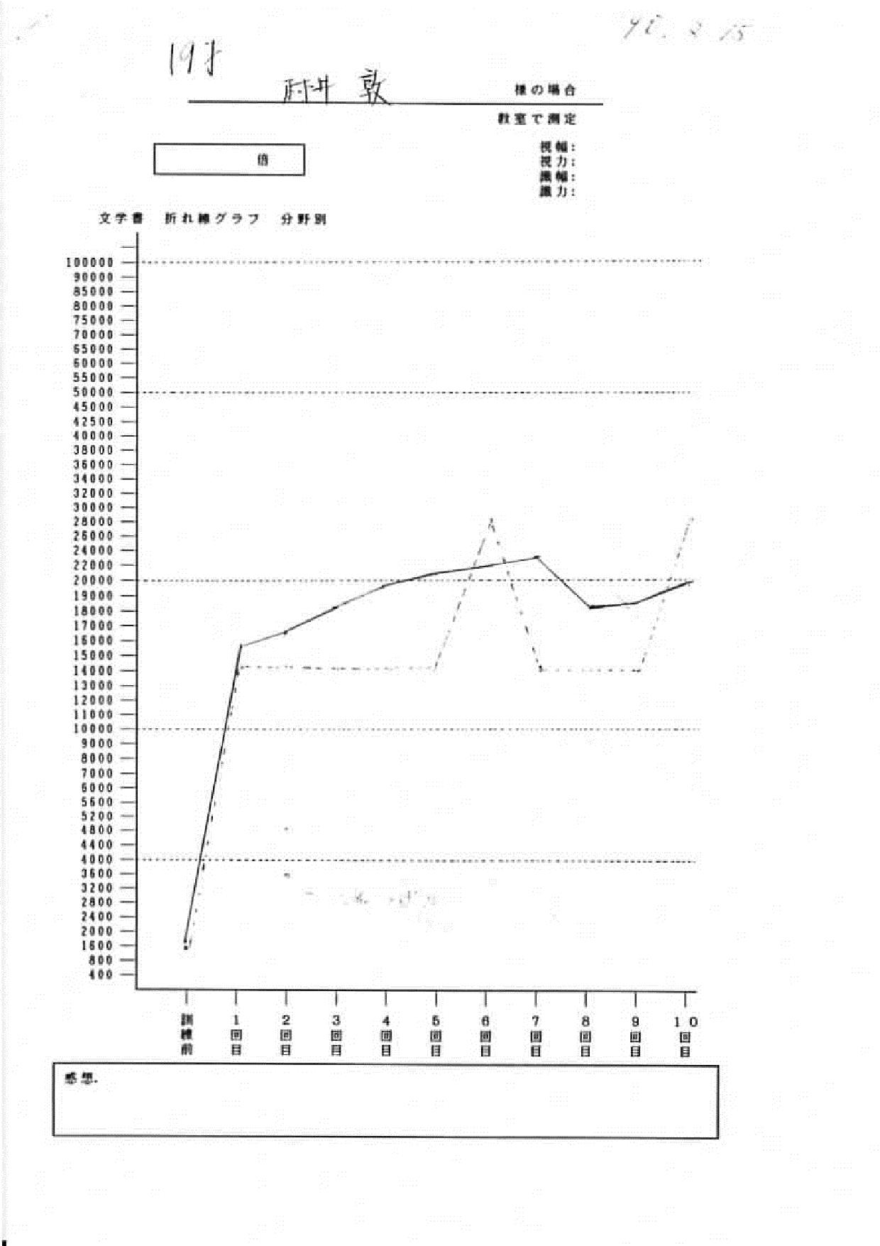 村井様グラフ