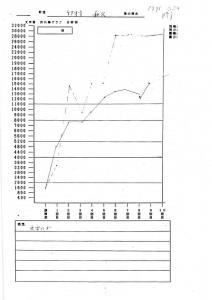 竹村さまグラフ