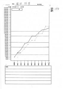 前田さまグラフ
