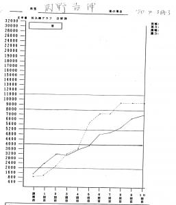 岡野さまグラフ