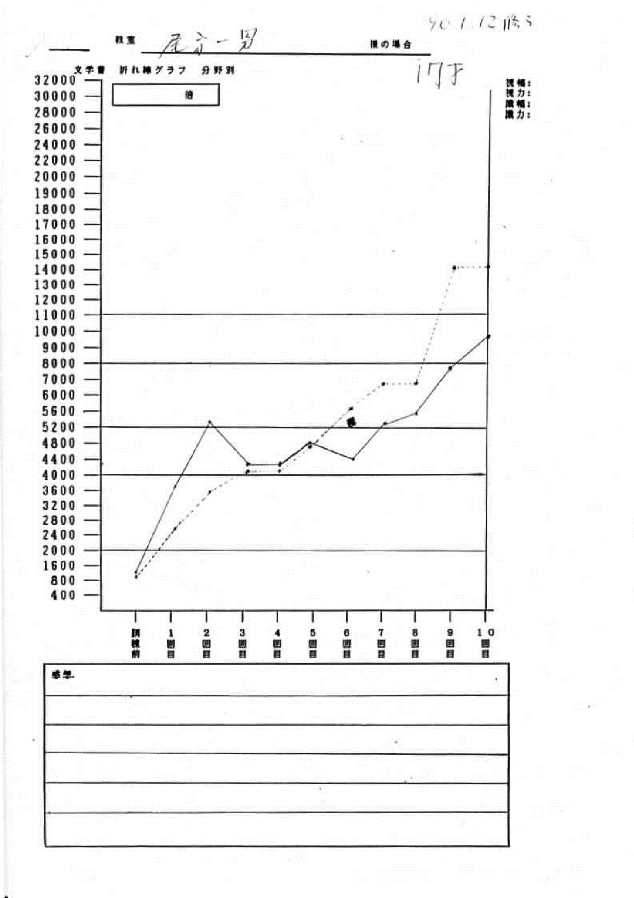 尾方様グラフ