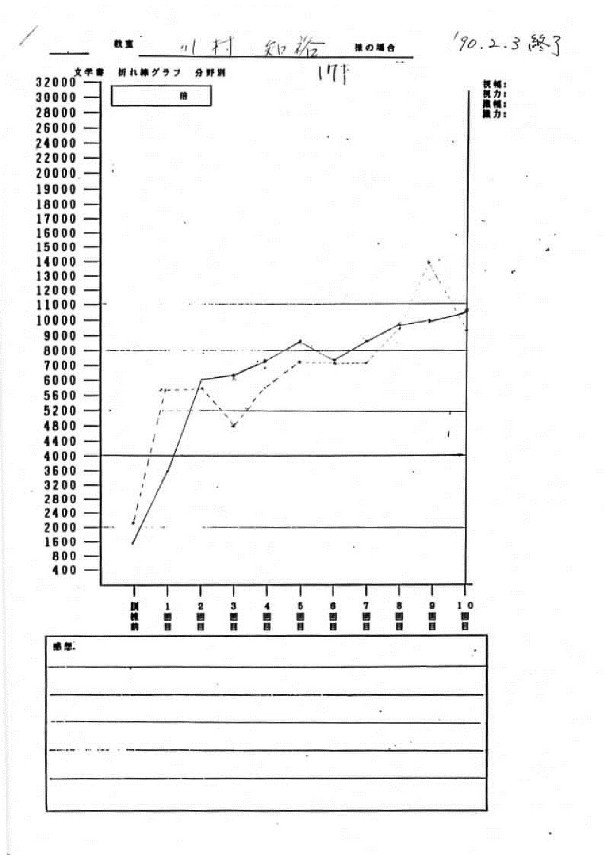 川村様グラフ