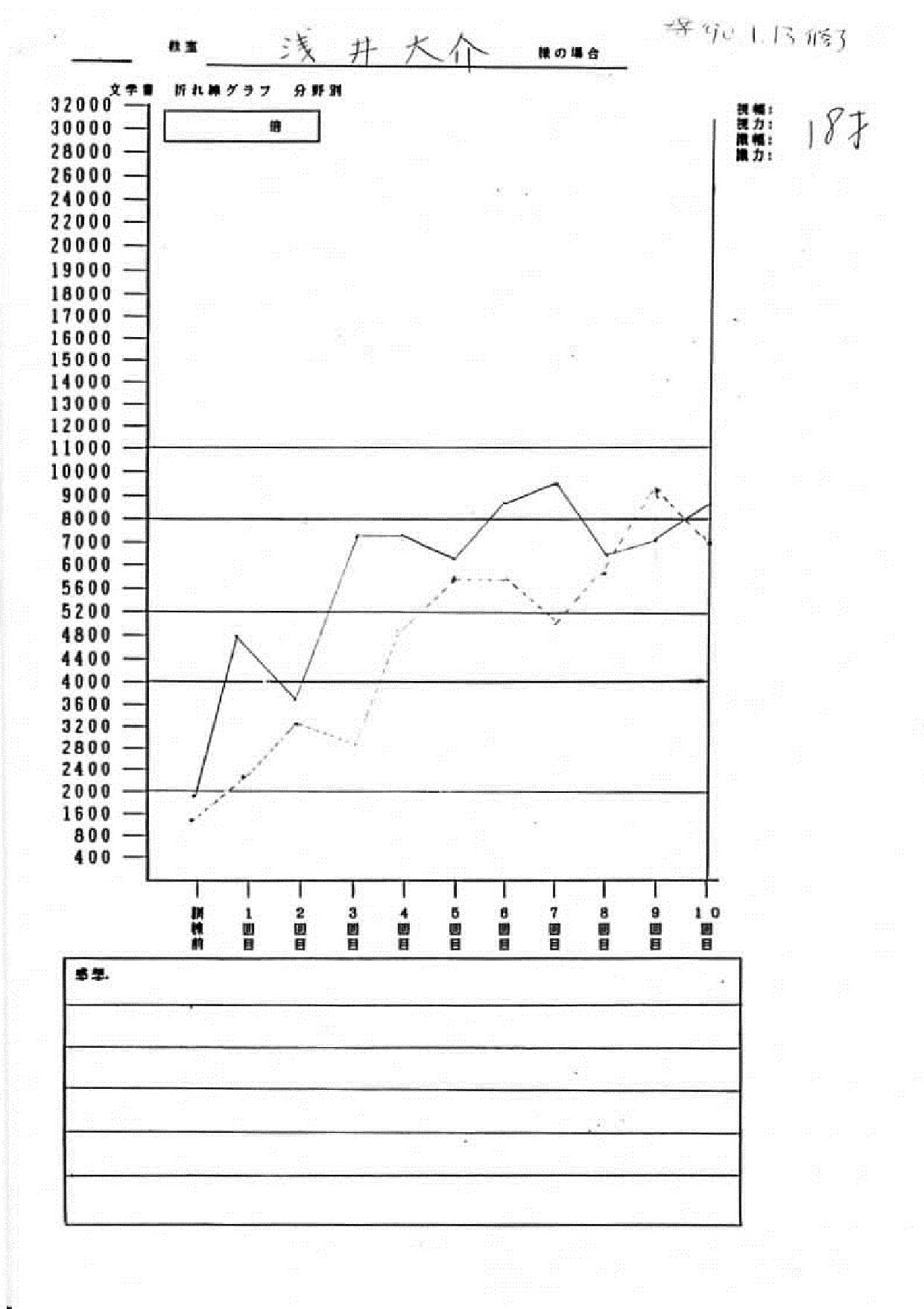 浅井様グラフ