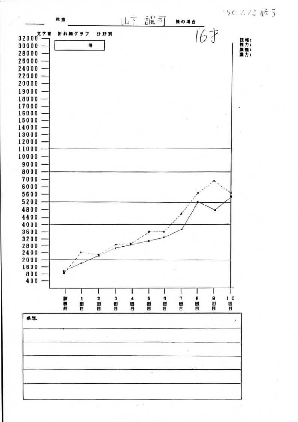 山下様グラフ